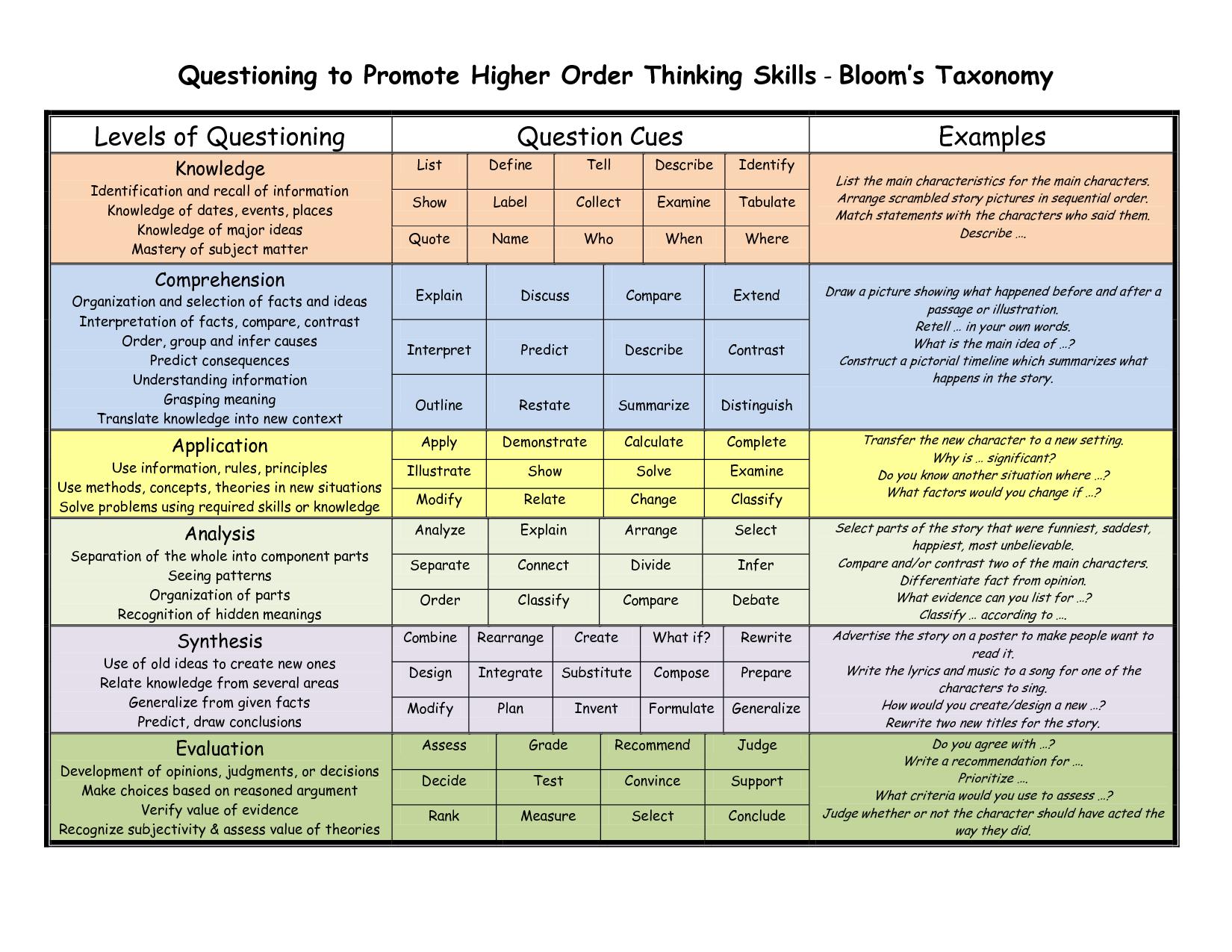 Bloom S Taxonomy Teacher Planning Kit