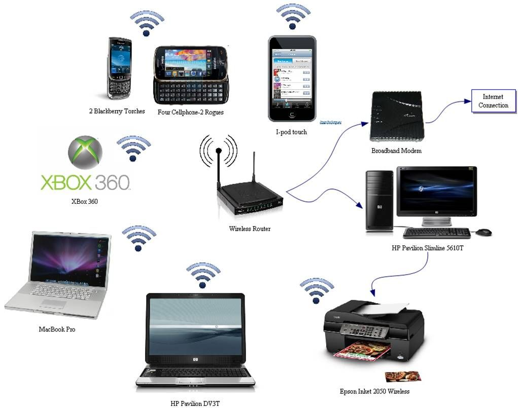 home network - wireless | Installation, Home network
