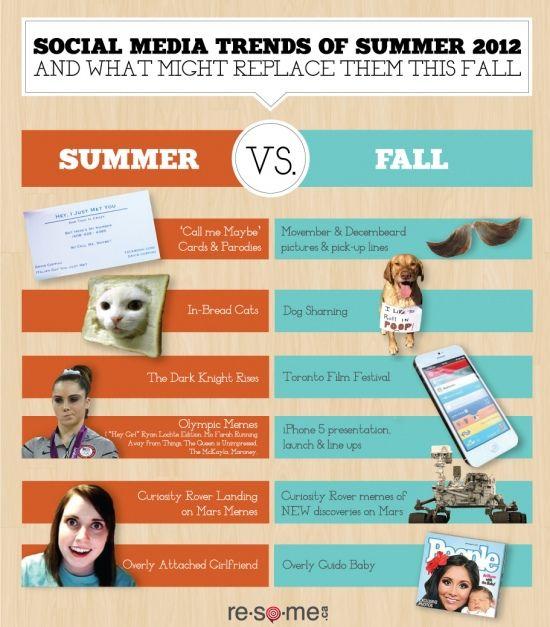 Our Predictions For Social Media Trends And Memes For Fall 2012 Socialmedia Meme Infographi Social Media Infographic Social Media Course Social Media Trends