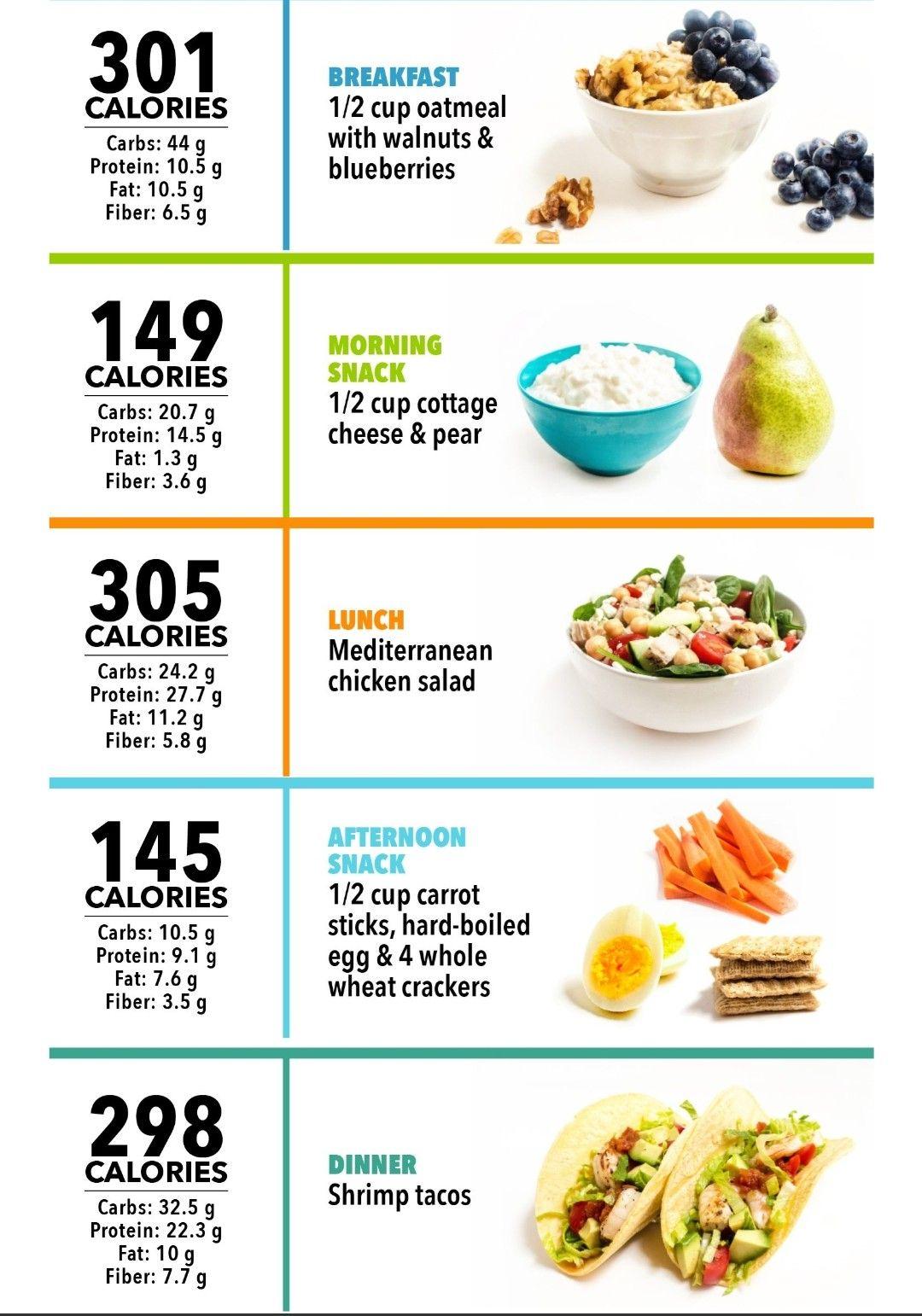 dieta de 1300 calorie low carb
