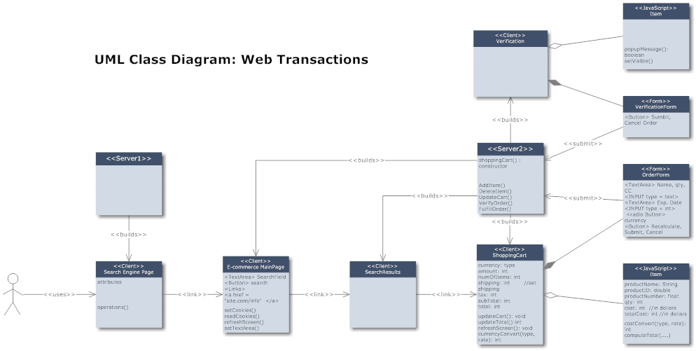 Example Image Class Diagram Web Transactions Article