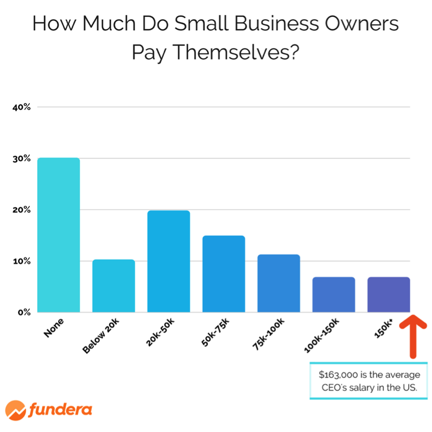 What Is The Average Small Business Owner Salary Interior Design Salary Business Small Business Owner