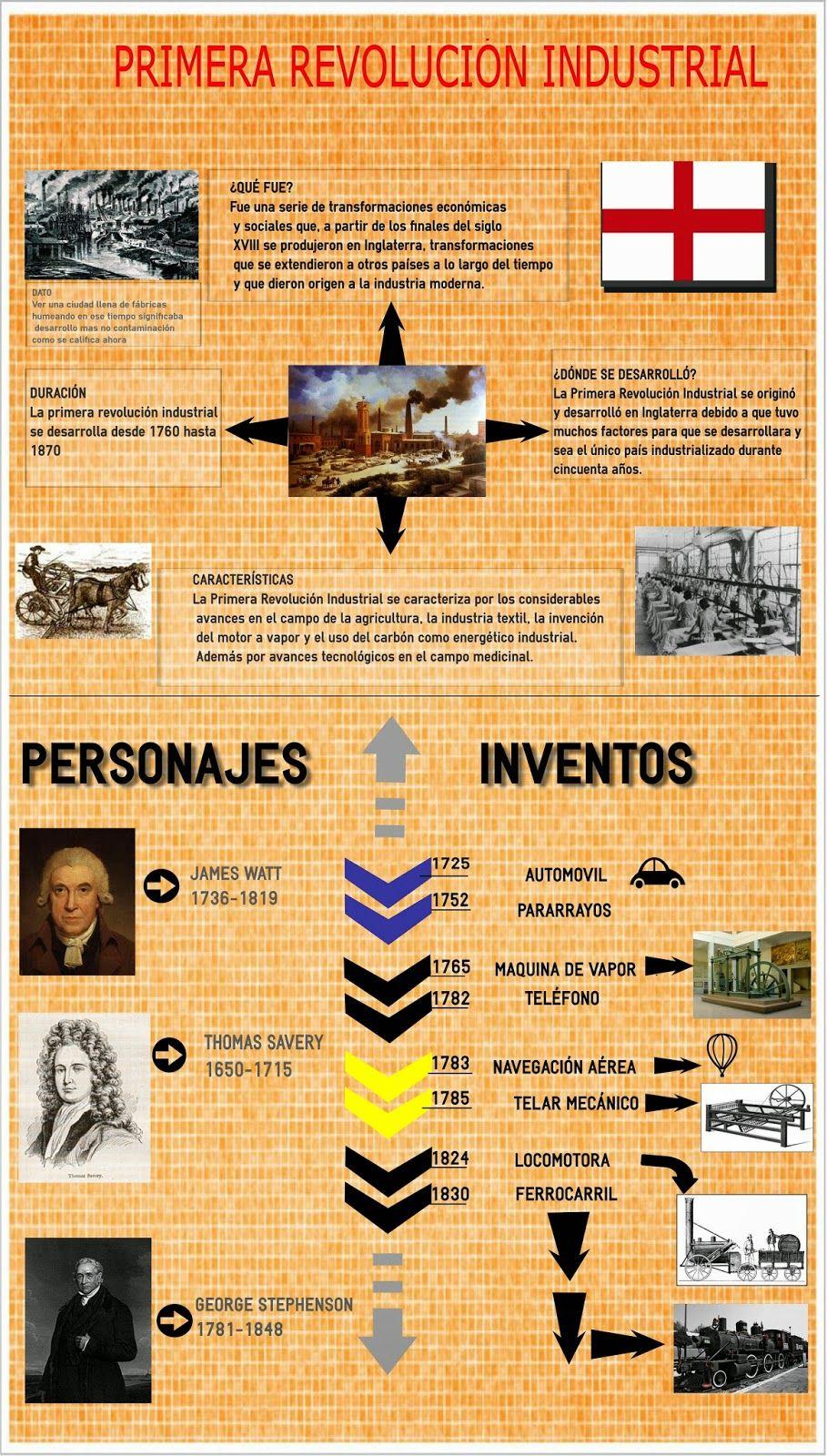 Hacer Historia La Revolución Industrial Infografía Revolución Industrial Primera Revolucion Industrial Enseñanza De La Historia