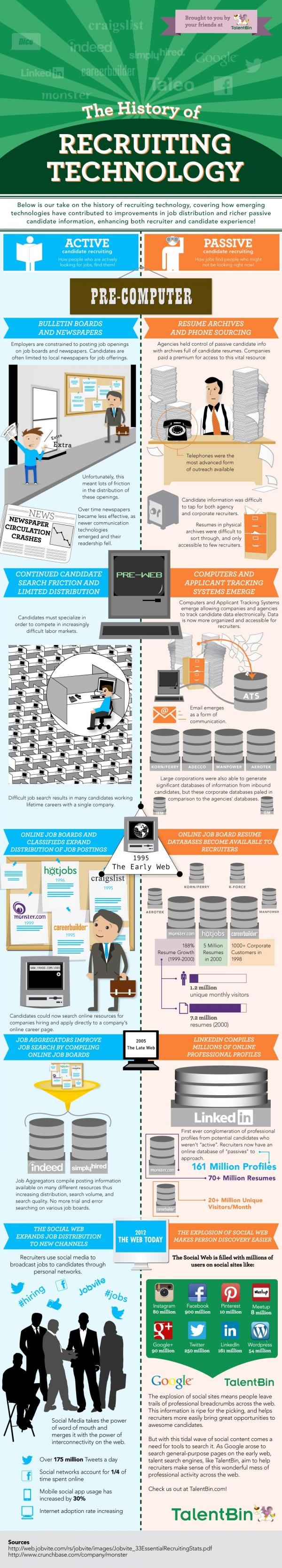 The Evolution Of Recruitment Technology Infographic Recruitment Infographic Technology