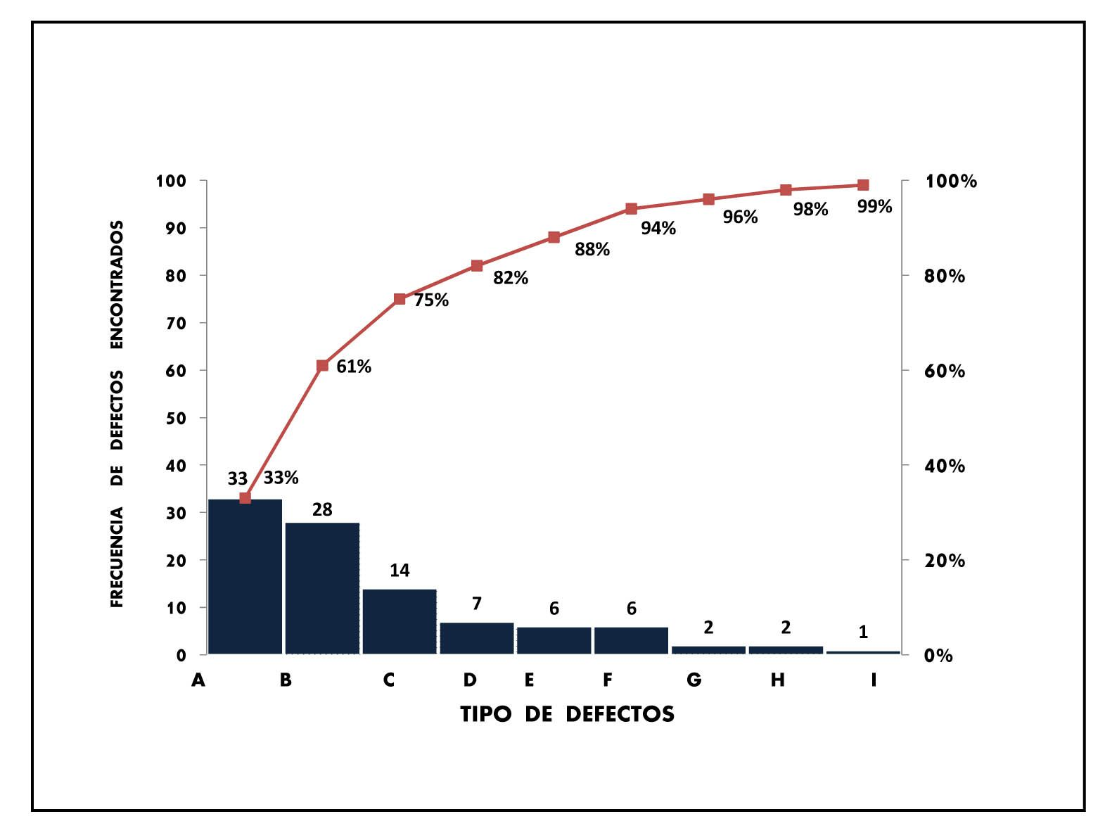 Diagrama de pareto hseq pinterest diagrama de pareto ccuart Image collections
