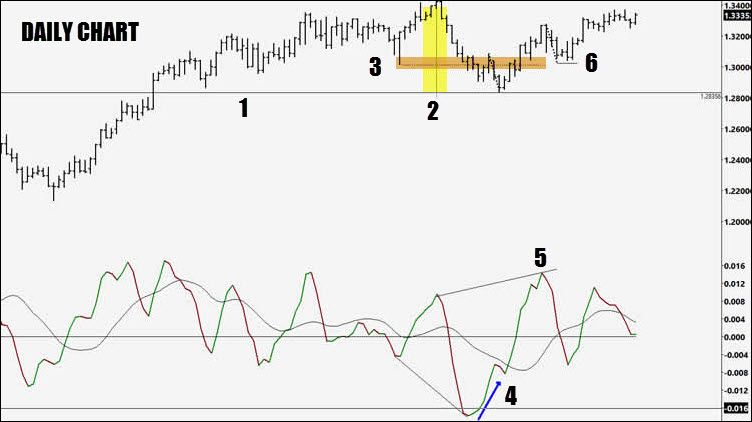 Macd Swing Trading Forex Trade Example Position Trading Online