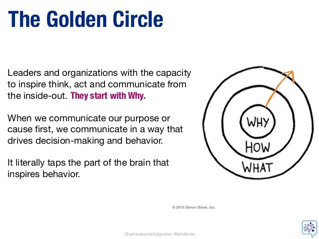 simon sineks idea on the golden circle The ted talk by simon sinek has been viewed millions of times and thousands of articles have already been written about it this makes it one of the most famous presentations ever the golden circle is a simple but very powerful model for inspiring leadership.