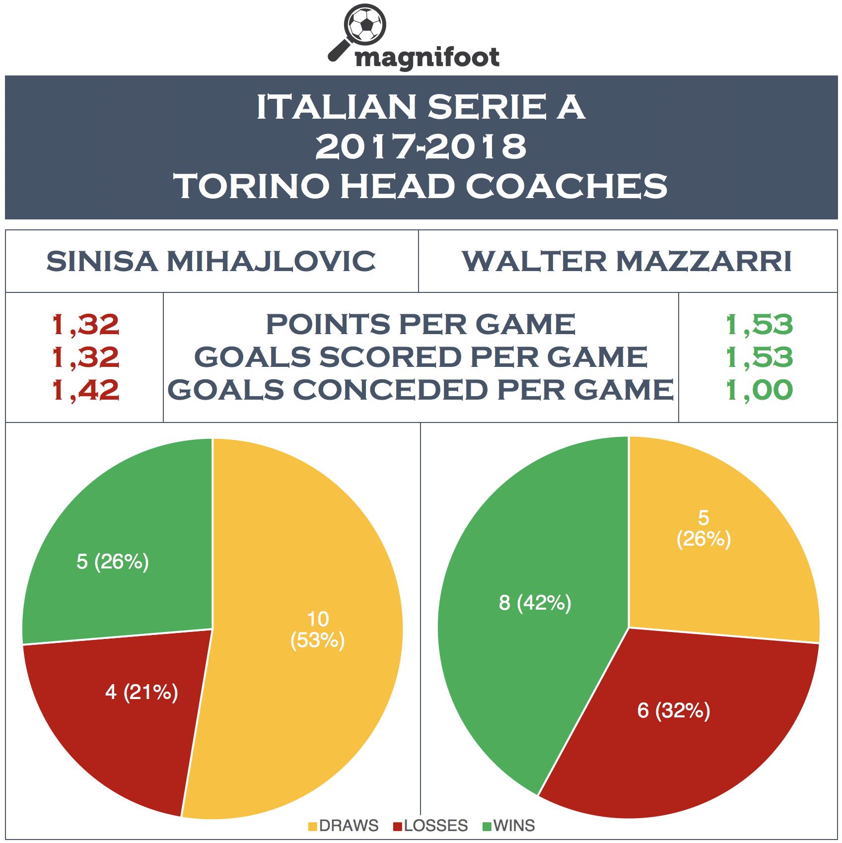 2017-2018 SERIE A: TORINO HEAD COACHES #magnifoot #football