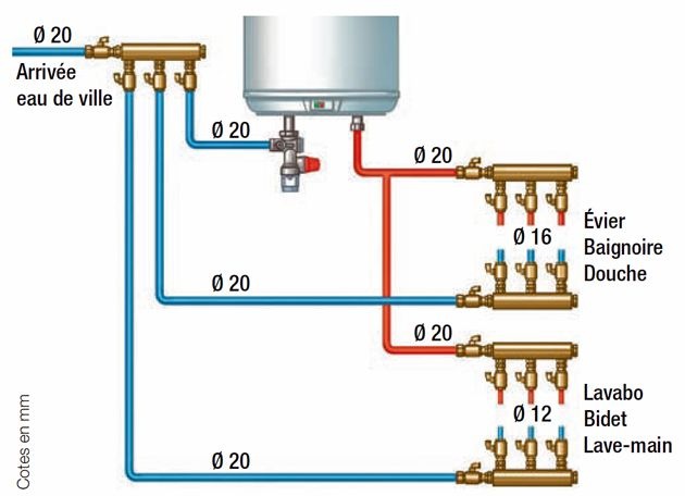 Comment et pourquoi utiliser le PER en plomberie ? Construction