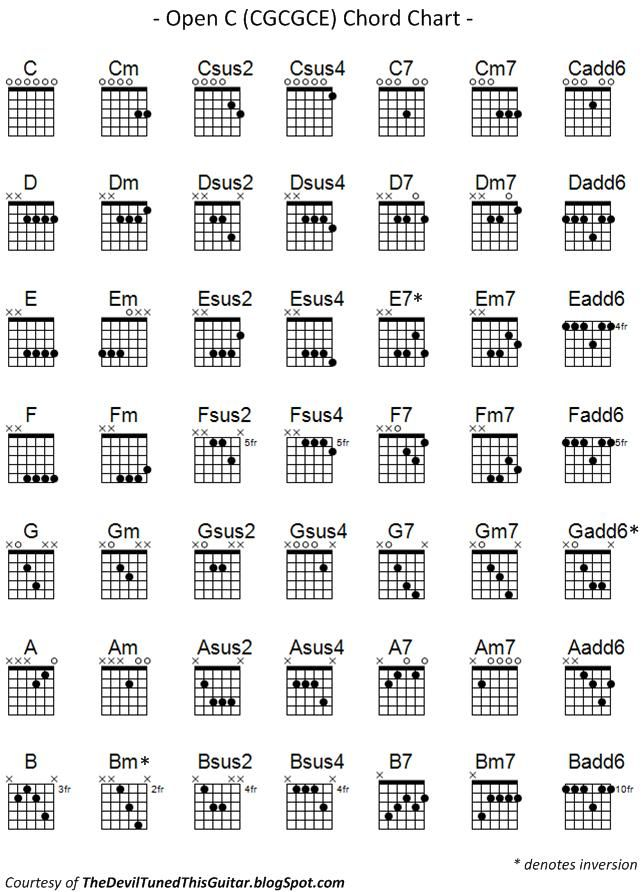 The Devil Tuned this Guitar Open C Chord Chart Guitar Guitar