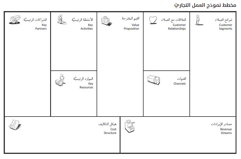 لماذا تخطيط نموذج العمل مهم تركي فهد Business Model Canvas Business Planning Kitchen Inspiration Design