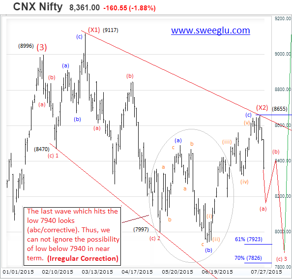 Chart 2 Big Downward Irregular Correction
