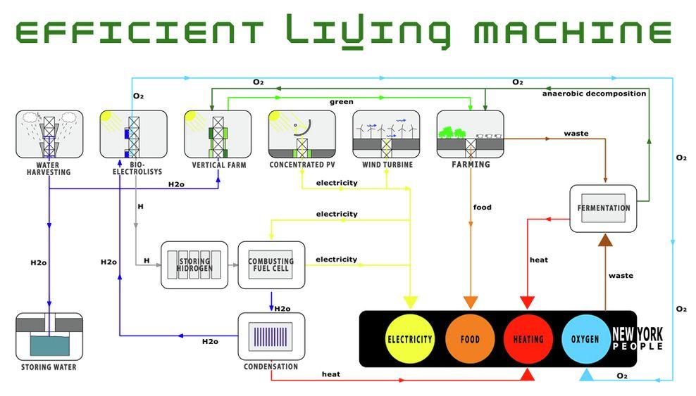 Gallery of Efficient Living Machine