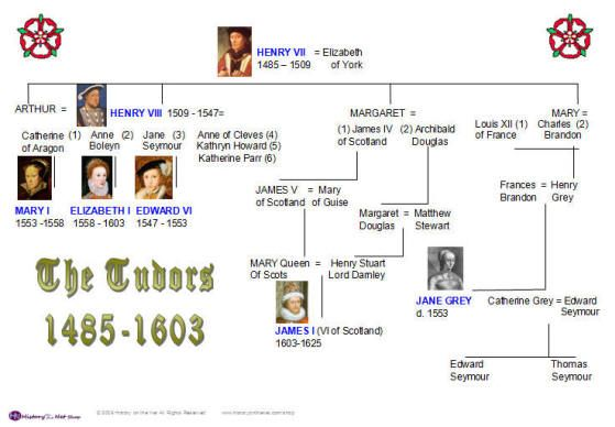 Queen Elizabeth 1 Family Tree - Find out where your Ancestors came ...