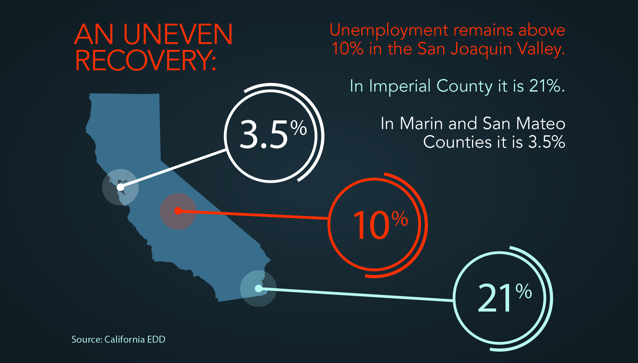 Capital Main On Economic Inequality In California Inequality California Imperial County