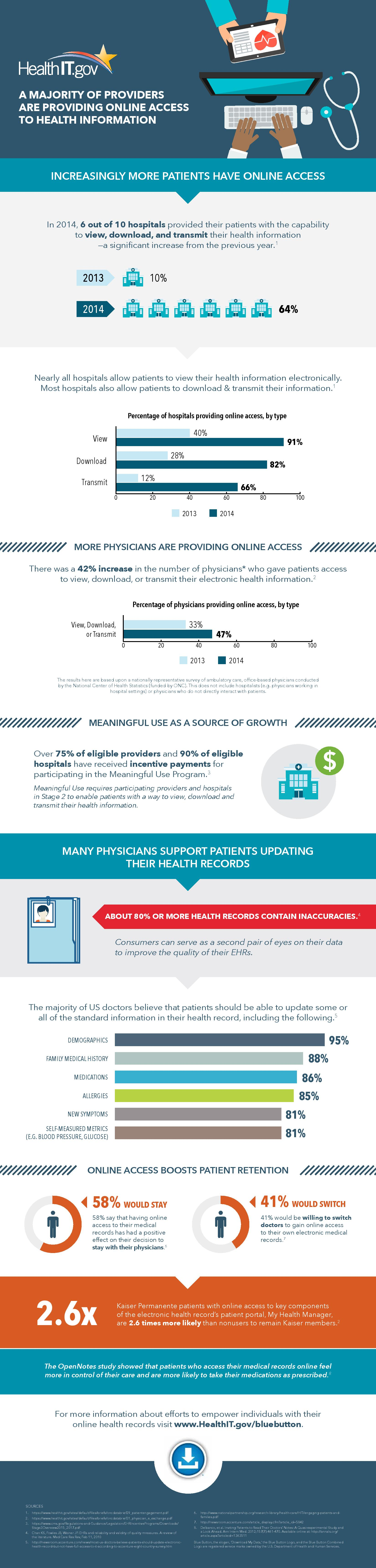 A Majority of Providers Provide Online Access to Health