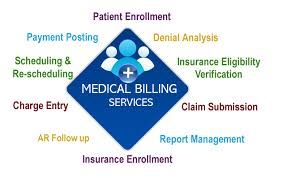 Medical Billing Service Is Now A Very Essential Service Required