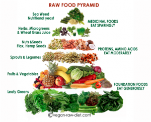 ways to eat more raw foods