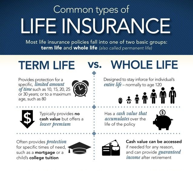 Term Life Insurance Vs Permanent Life Insurance Which Life Insurance Is Best For You Whet Life Insurance Facts Whole Life Insurance Life And Health Insurance