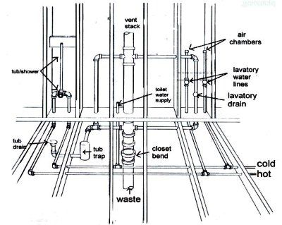 Construction Bathroom Plans pipe vent plumbing in new home construction septic lines