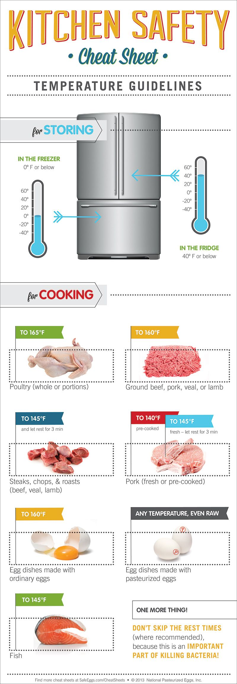 Food Temperature Guidelines For Storing And Cooking