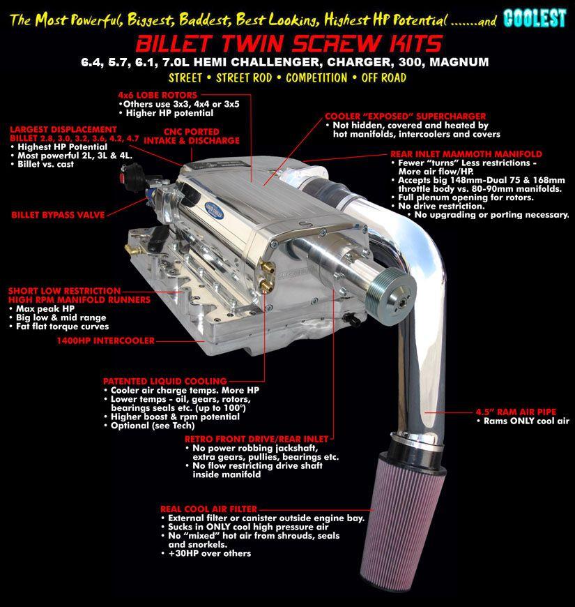 Kenne Bell | Hemi 5.7 Supercharger | Dodge Ram | Pinterest