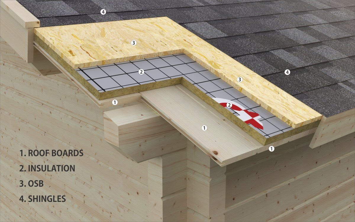 Cabin insulation kits from summerhouse24 altana
