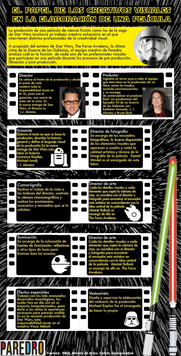 Infografía A Propósito De Star Wars Revisemos El Papel De Los Creativos En El Cine Paredro Com Peliculas Infografia Pelicula De Star Wars
