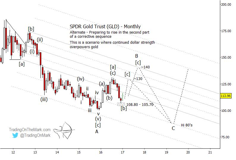 Gold Gld Stock Chart Elliott Wave Alternate Scenario New Lows 2018