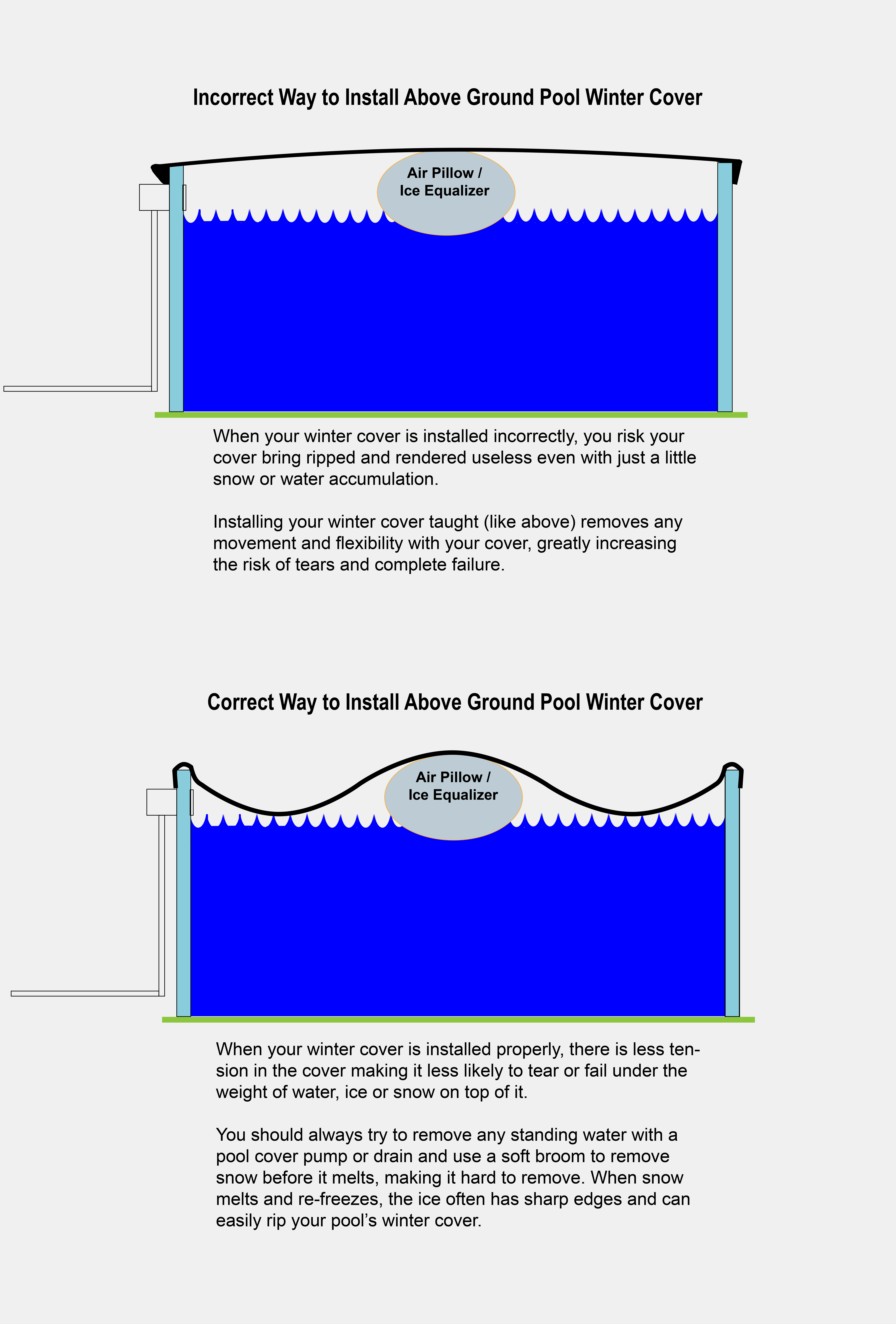 Above Ground Pool Winter Cover How To Put On An Above Ground Winter Pool Cover Diy Pool Closing