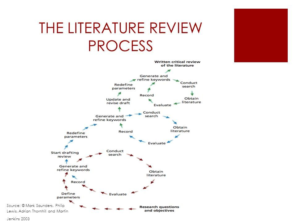 Literature review on purchase order processing