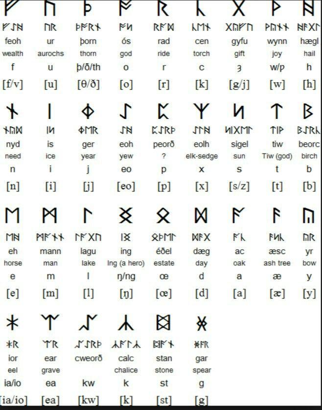 Anglo Saxon Futhorc Runes Anglo Saxon Runes Runes Anglo Saxon