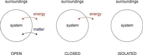 Open System, Closed System and Isolated System in