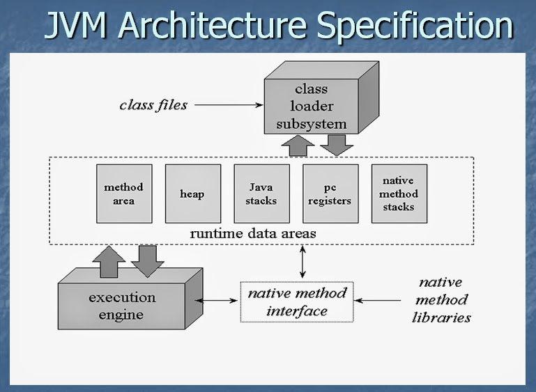 Jvm Architecture Diagram Boat Fuel Gauge Wiring Learn In 2016 Java 2019 Tutorial