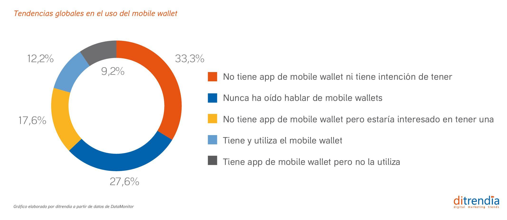 Tendencias globales del uso de mobile wallet