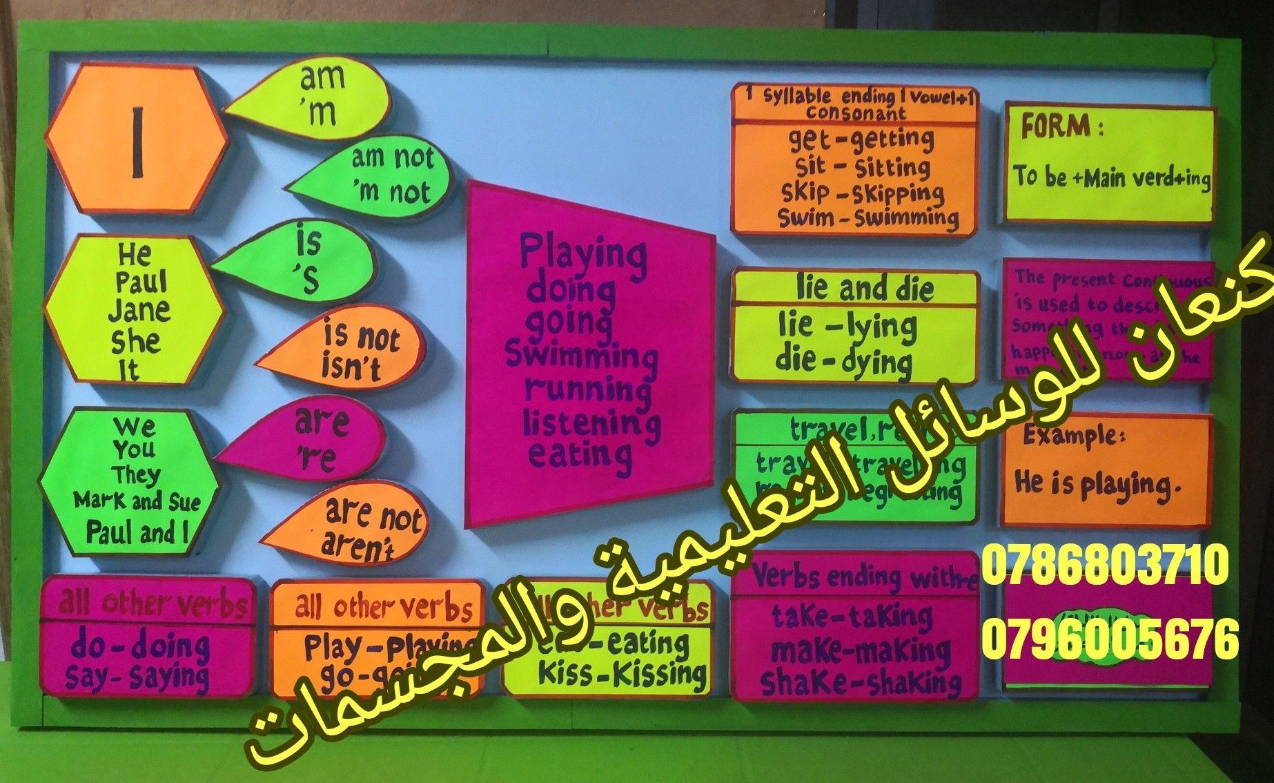 لوحة عن المضارع المستمر للانحليزي Grammar For Kids Teaching English Grammar Kids Learning Activities