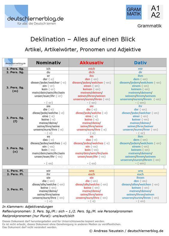 deklination deutsch artikel artikelw rter pronomen adjektive a1 a2 deutsch lernen. Black Bedroom Furniture Sets. Home Design Ideas