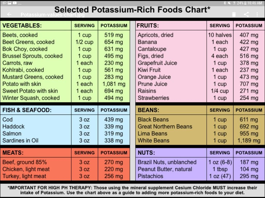 Pin by Dusty Gilbert on weight management Potassium
