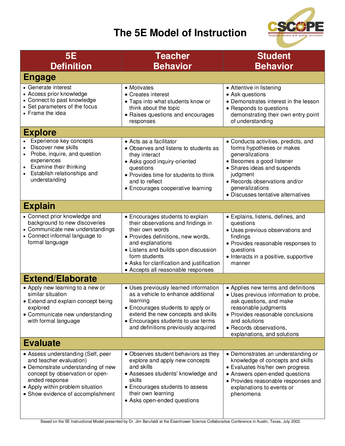 A Chart Displaying The 5e Lesson Plan Model For Science Lessons