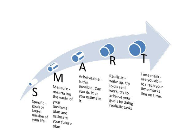 Achive By Making Smart Plans  Buisness