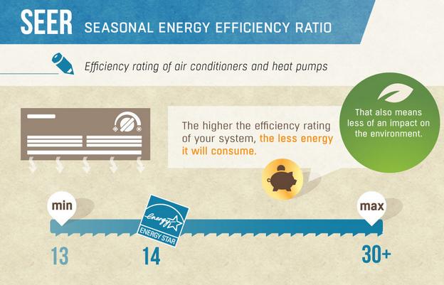 Check your SEER Seasonal Energy Efficiency Ratio.