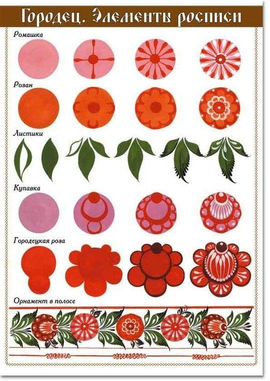 Gorodetskaya Malelemente von Malvorlagen für den Unterricht Kunst - Indispensable address of art #tolepainting