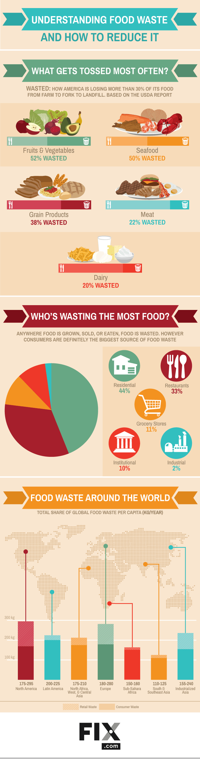 Understanding Food Waste And How To Reduce It