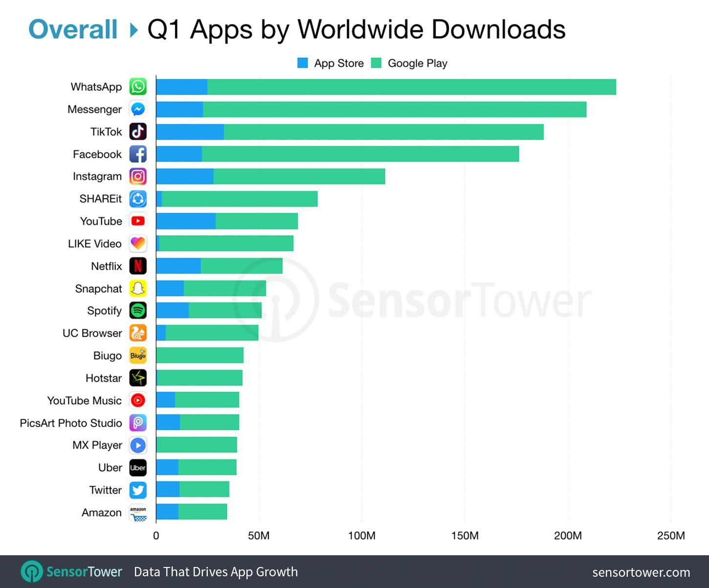 TikTok tops the iOS App Store for the fifth quarter in a