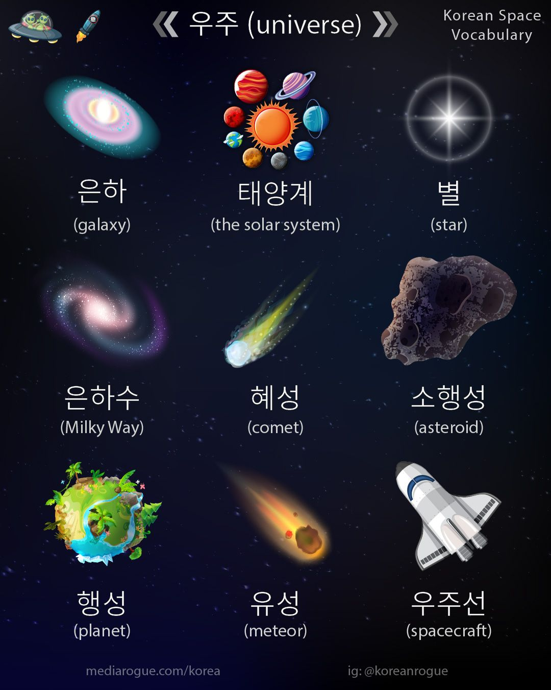 Korean Space Related Words Universe Galaxy Solar System
