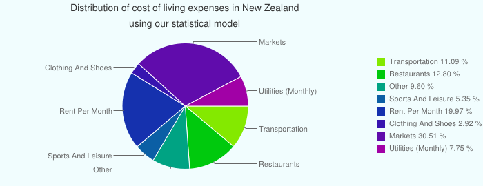 Cost Of Living In New Zealand With Images Cost Of Living