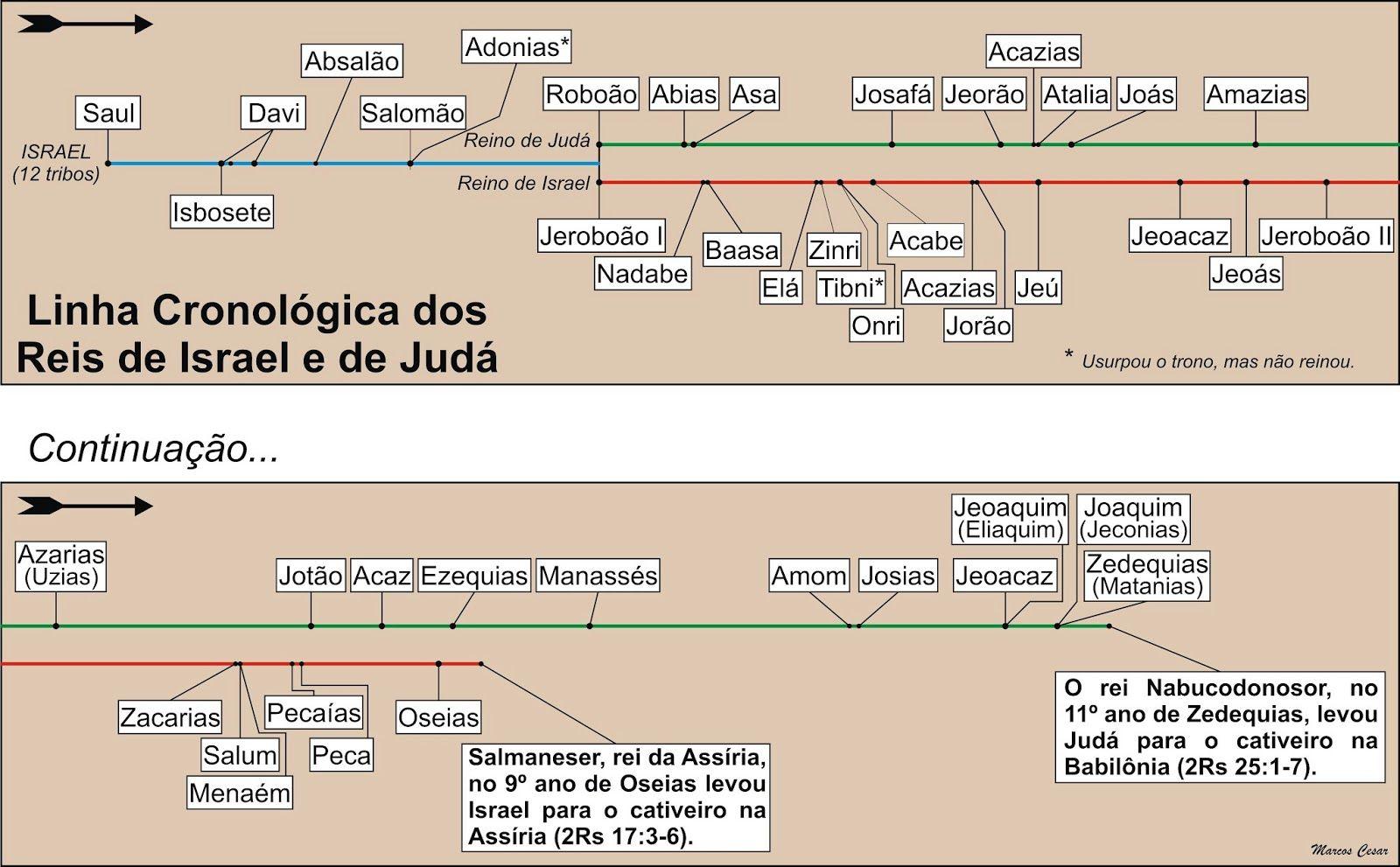 Linha Cronologica Dos Reis De Israel E De Juda Reis De Israel