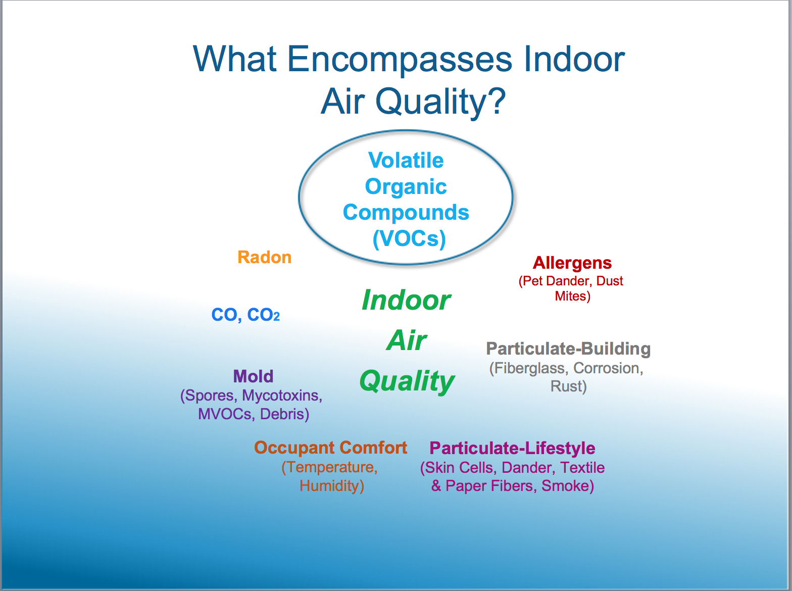 Learn about the importance of Indoor Air Quality Testing