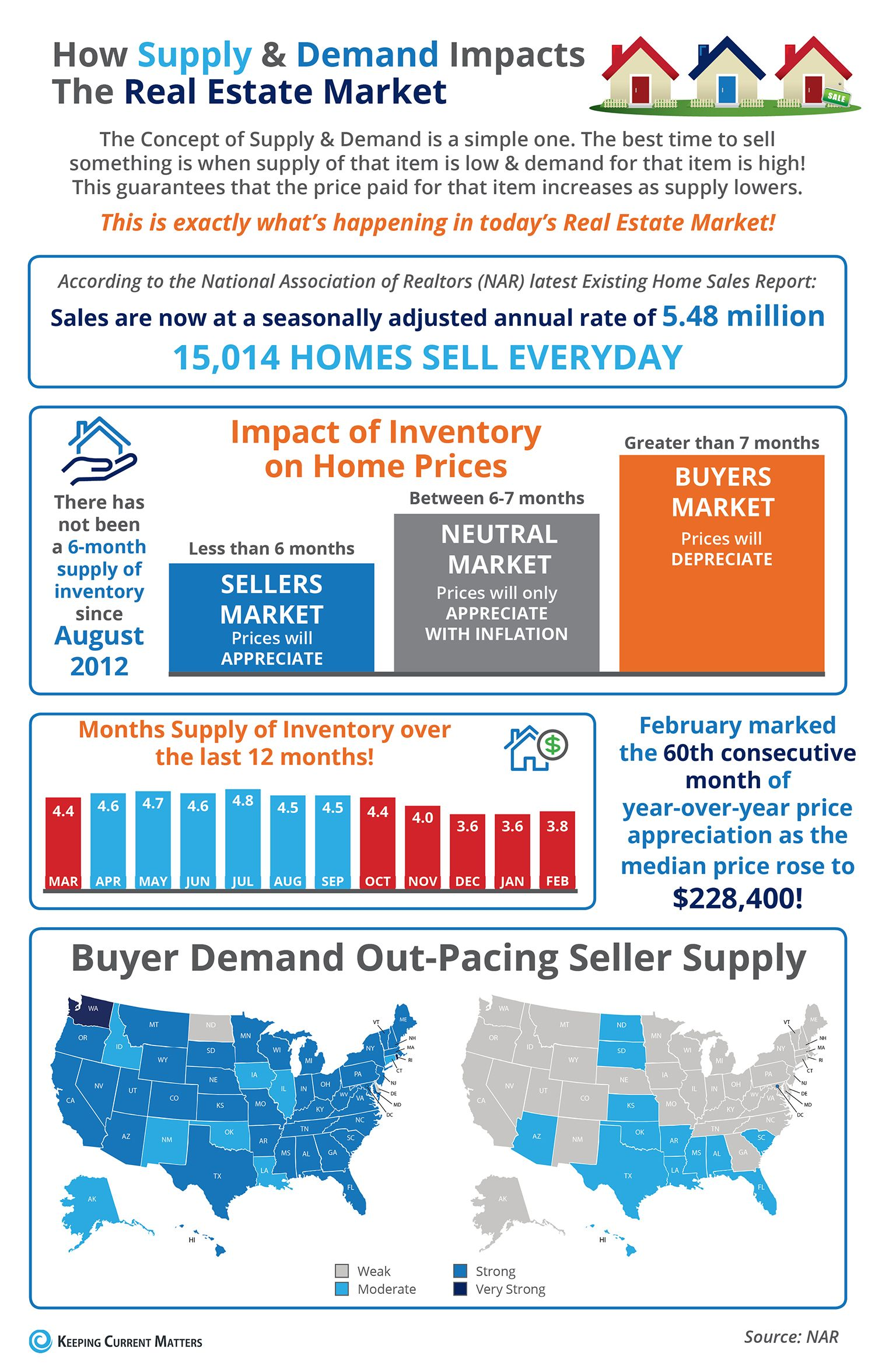 How Low Supply High Demand Impacts The Real Estate Market Infographic Keeping Current Matte Real Estate Marketing Real Estate Advice Real Estate Articles