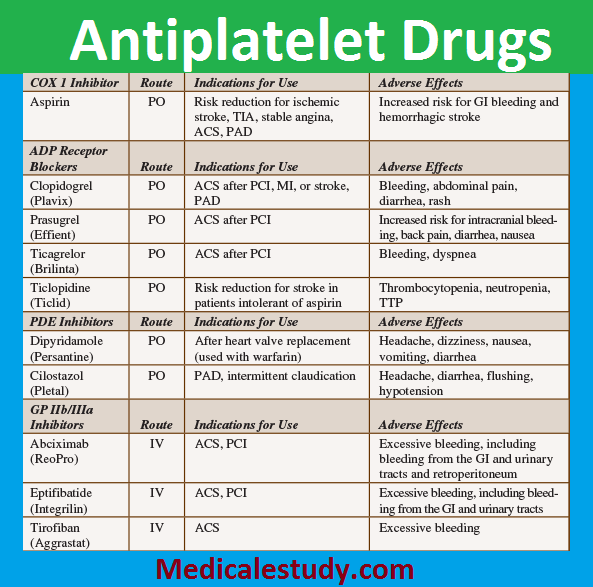 Quot Antiplatelet Drugs Quot Stay Away From Will Make Eye